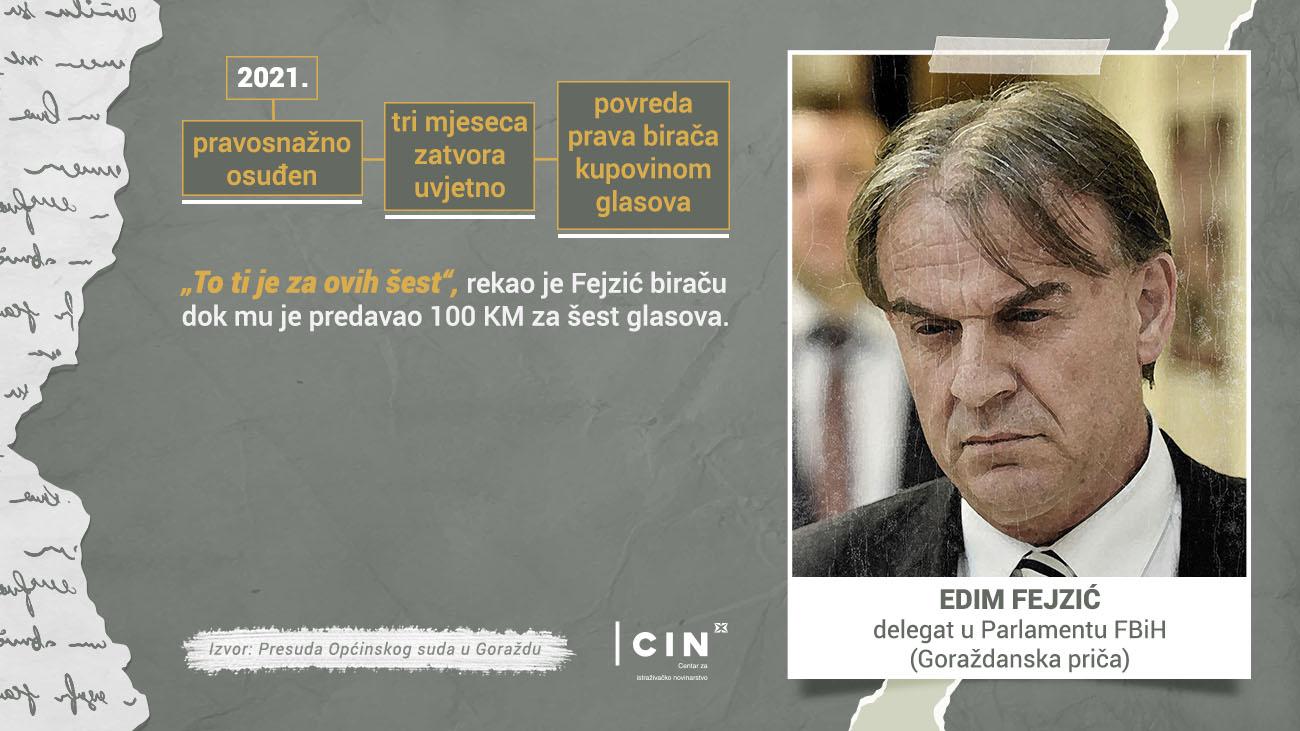 Profil - Edim Fejzić - BHS