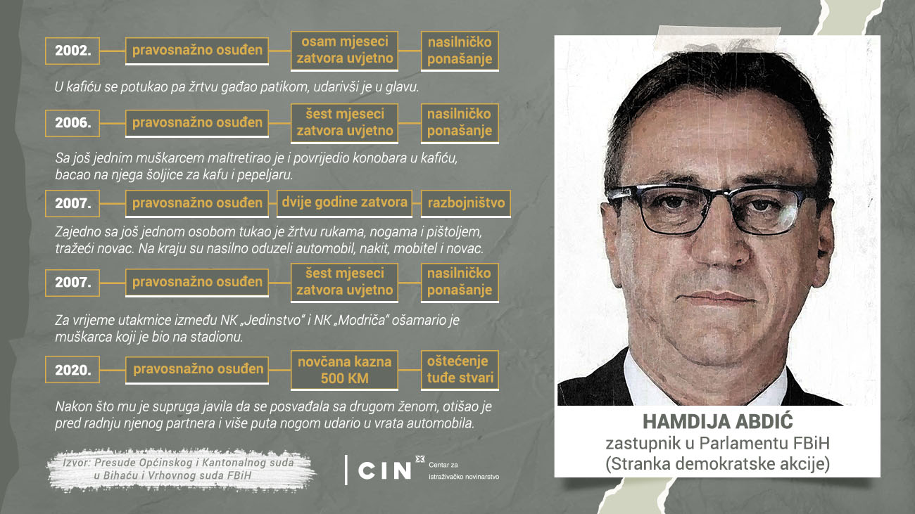 Profil - Hamdija Abdić - BHS