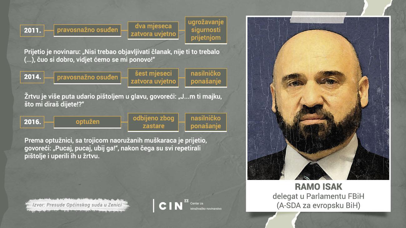 Profil - Ramo Isak - BHS