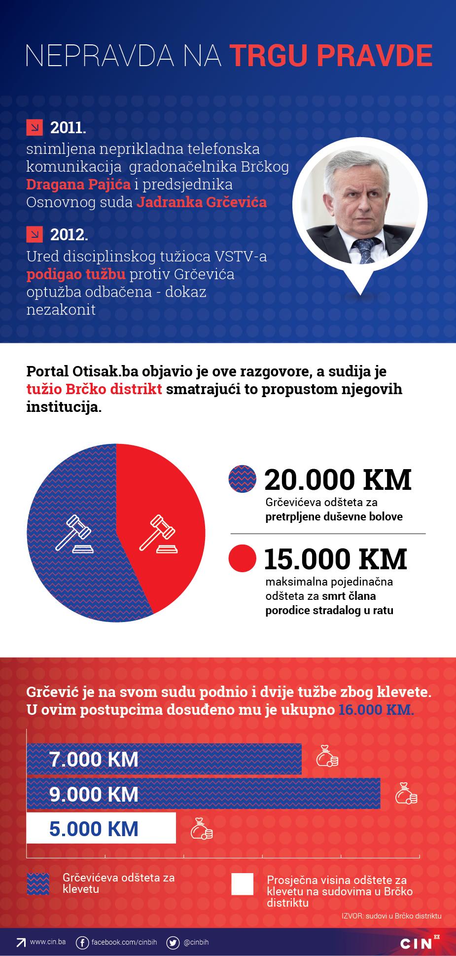 Grčević, CIN