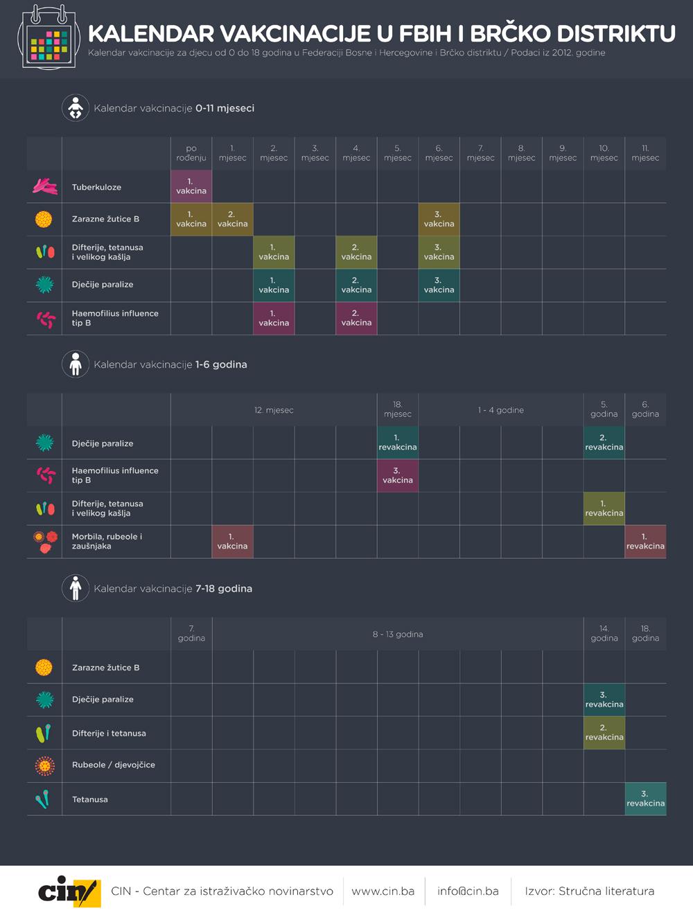 Kalendar vakcinacije FBIH i BD
