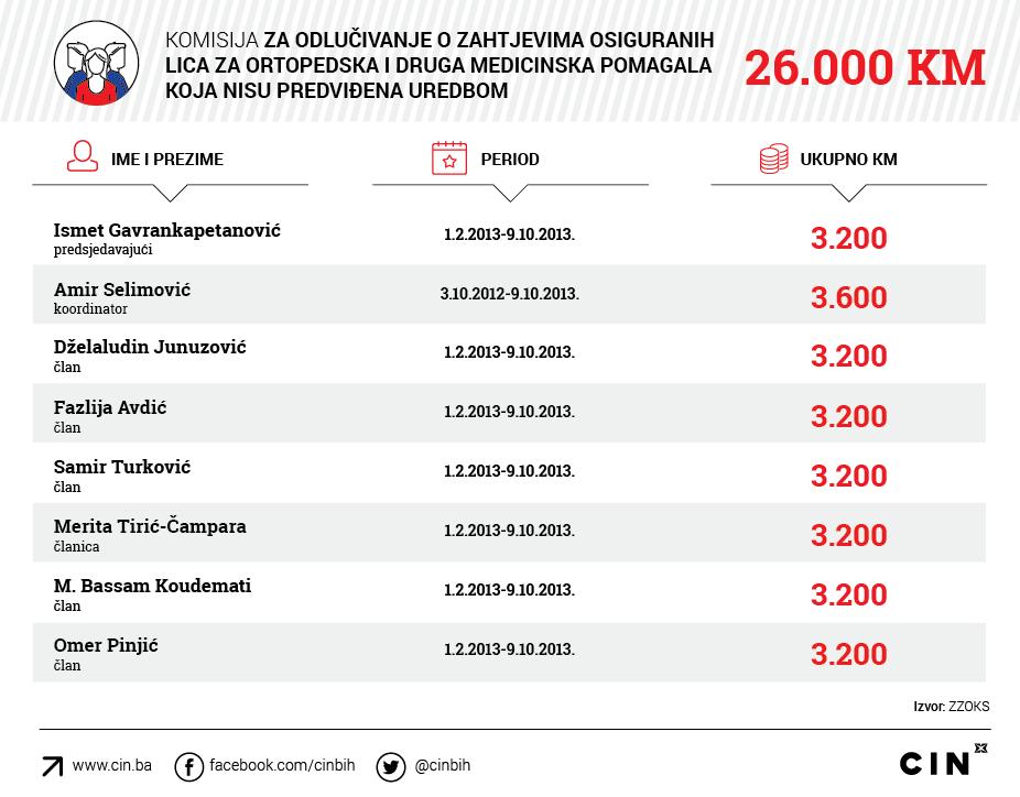 Gavrankapetanovic_ZZOKS_Komisija-za-odlucivanje-o-zahtjevima-osiguranih-lica-za-ortopedska-i-druga-medicinska-pomagala-koja-nisu-predvidjena-Uredbom