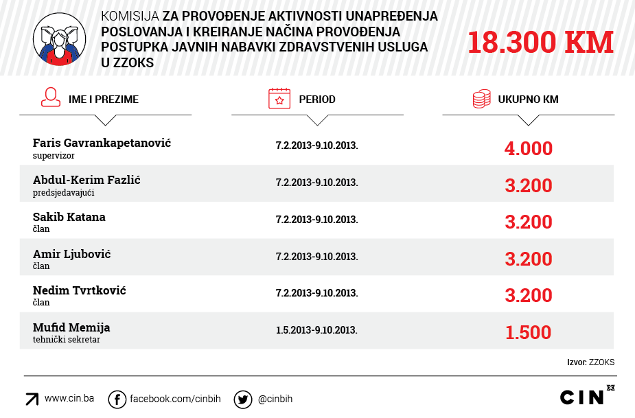 Gavrankapetanovic_ZZOKS_Komisija-za-provodjenje-aktivnosti-unapredjenja-i-kreiranja-nacina-provodjenja-postupka-javnih-nabavki-zdravstvenih-usluga-u-ZZOKS