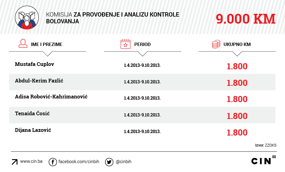 Gavrankapetanovic_ZZOKS_Komisija-za-provodjenje-i-analizu-kontrole-bolovanja