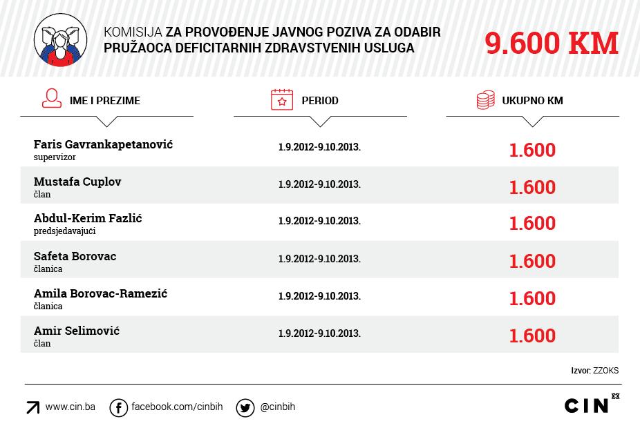Gavrankapetanovic_ZZOKS_Komisija-za-provodjenje-javnog-poziva-za-odabir-pruzaoca-deficitarnih-zdravstvenih-usluga