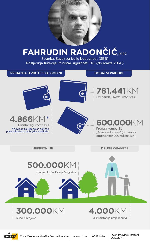 fahrudin_radoncic