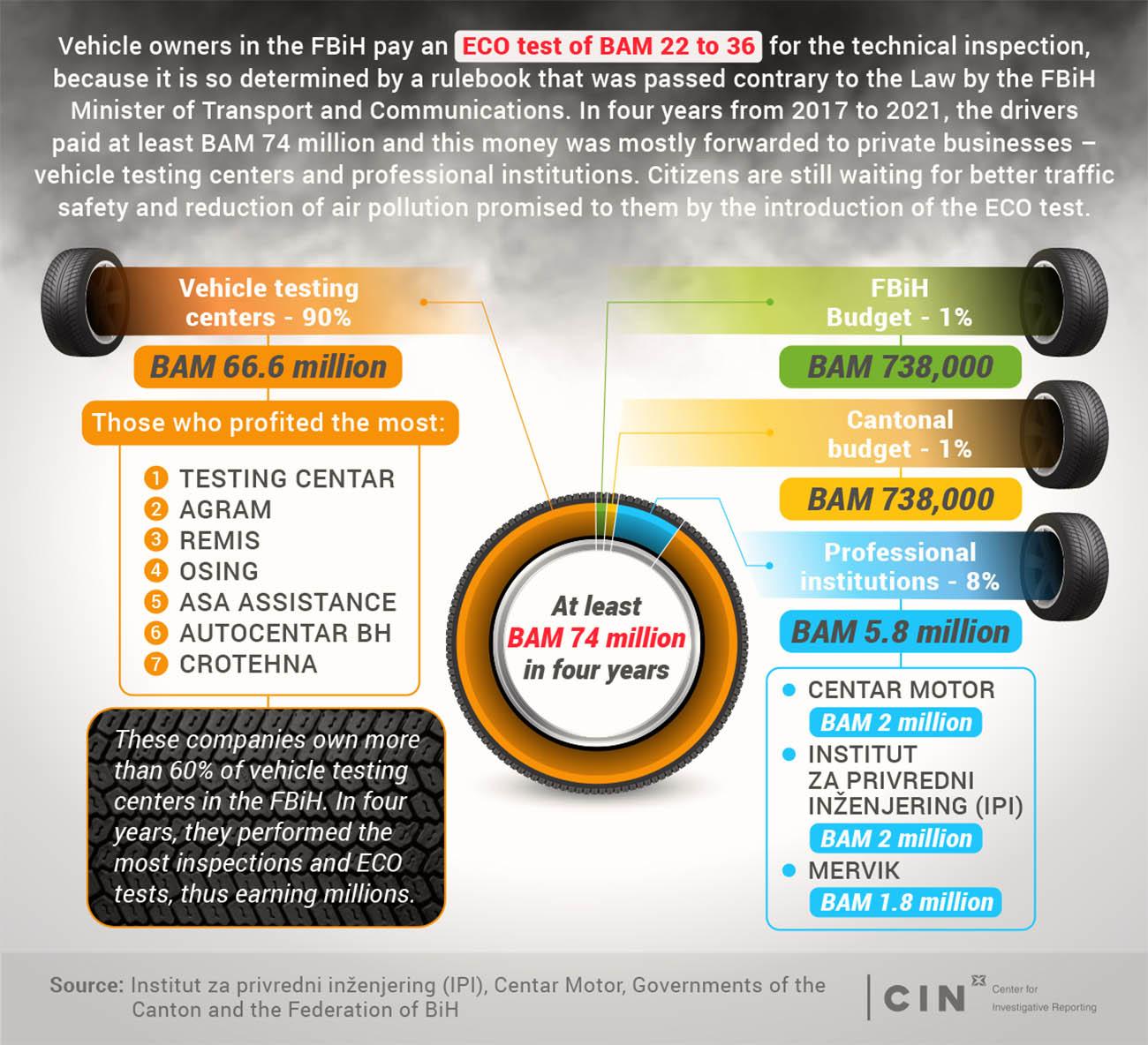 Infographic_EKOtest_FBiH