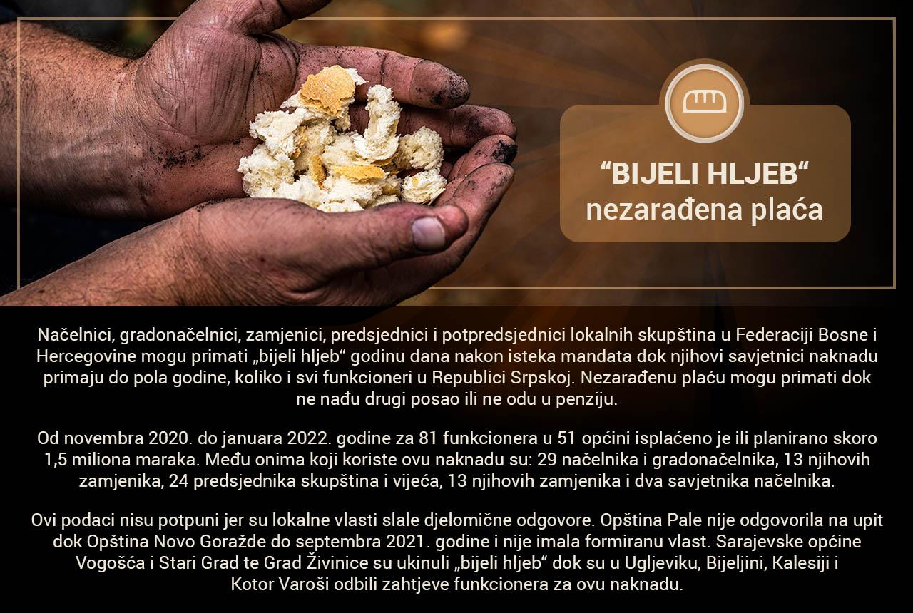 Bijeli hljeb_bazapodataka_banner